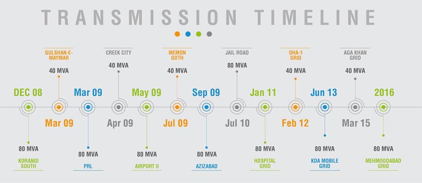 transmission-timeline